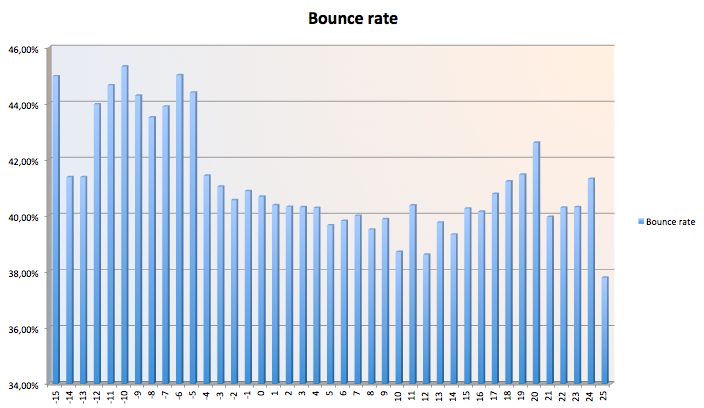 Graf vlivu bounce rate a teploty